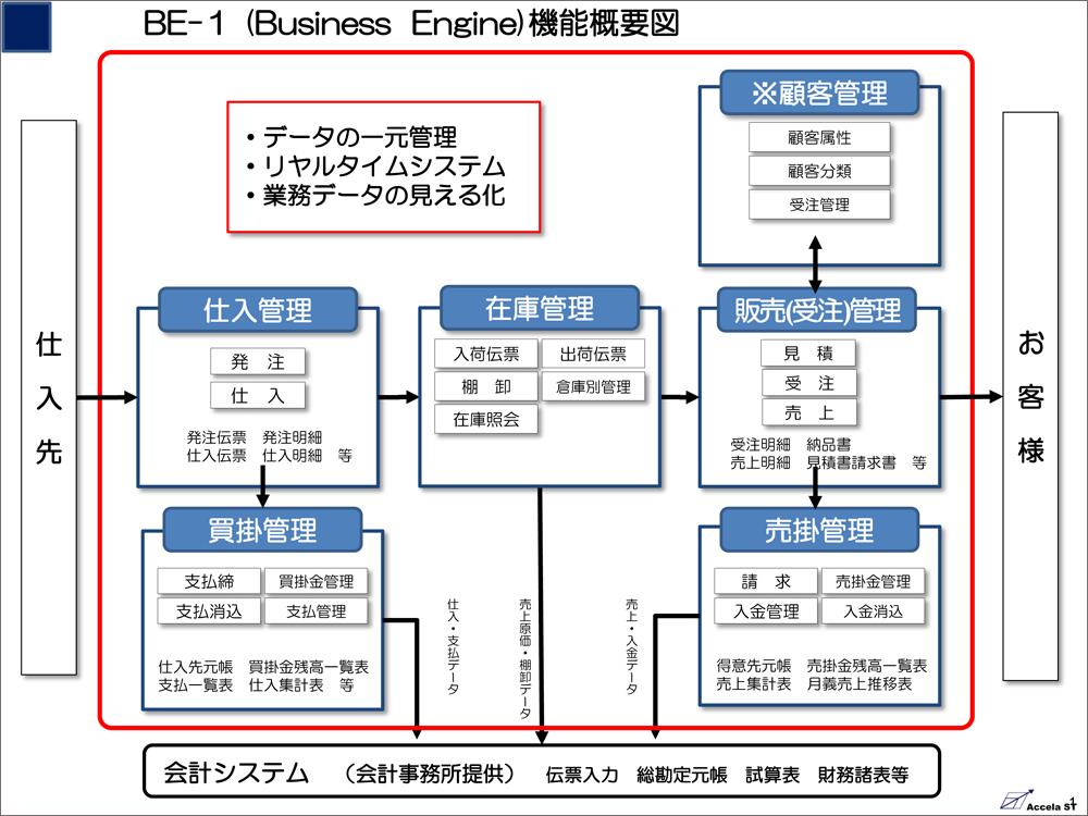 BE-1 機能概要図